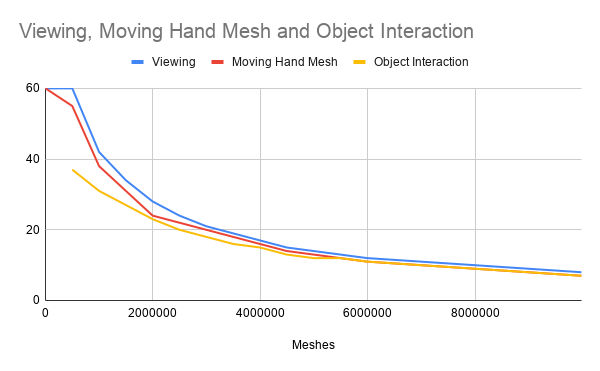 Viewing, Moving Hand Mesh and Object Interaction